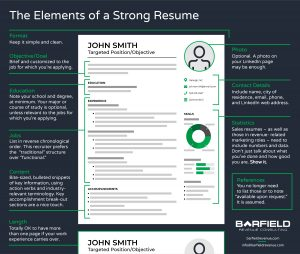 Elements of a Strong Resume